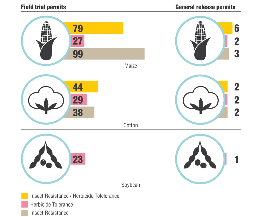 GMO-permits-issued-in-SA-graphs_3